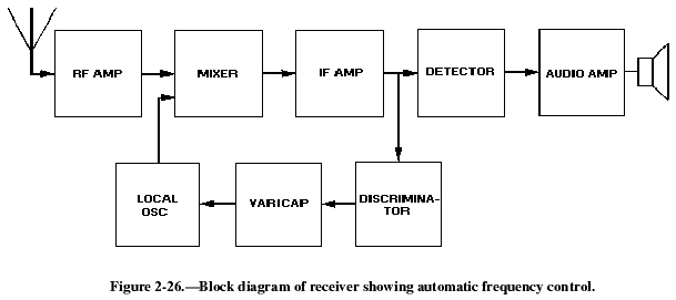 parts for ham radio, block diagram
